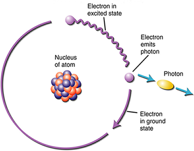 the particle like behavior of electromagnetic energy is observed in ...