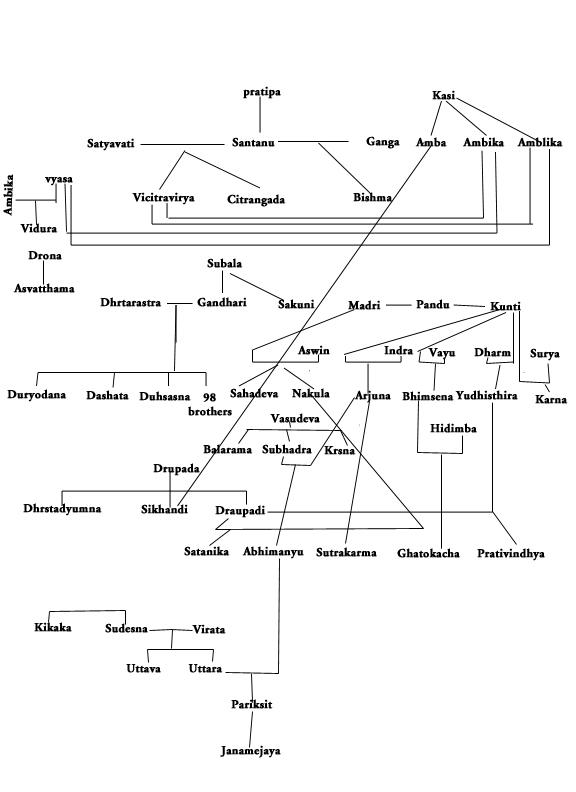 Mahabharata Family Tree